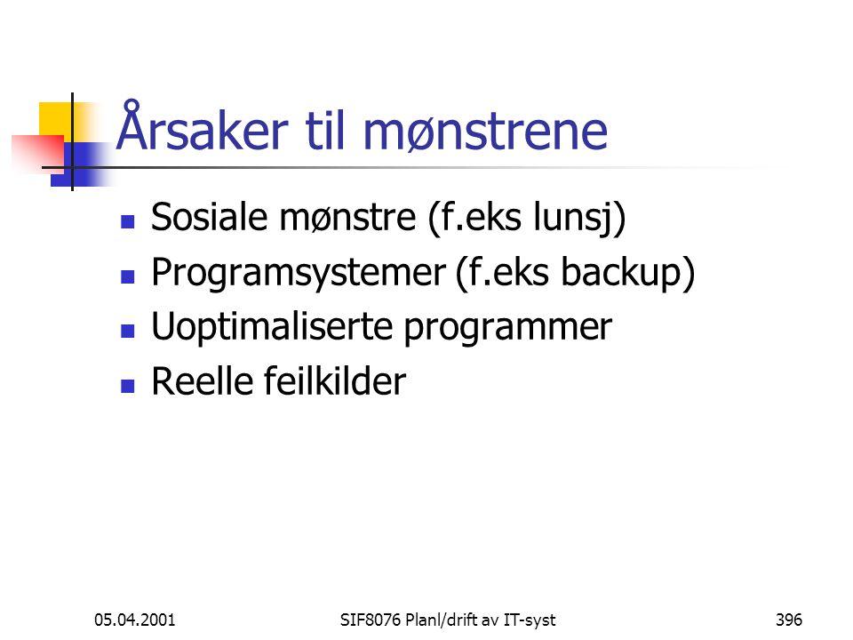 05.04.2001SIF8076 Planl/drift av IT-syst396 Årsaker til mønstrene Sosiale mønstre (f.eks lunsj) Programsystemer (f.eks backup) Uoptimaliserte programmer Reelle feilkilder