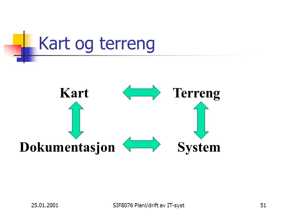 25.01.2001SIF8076 Planl/drift av IT-syst51 Kart og terreng KartTerreng DokumentasjonSystem