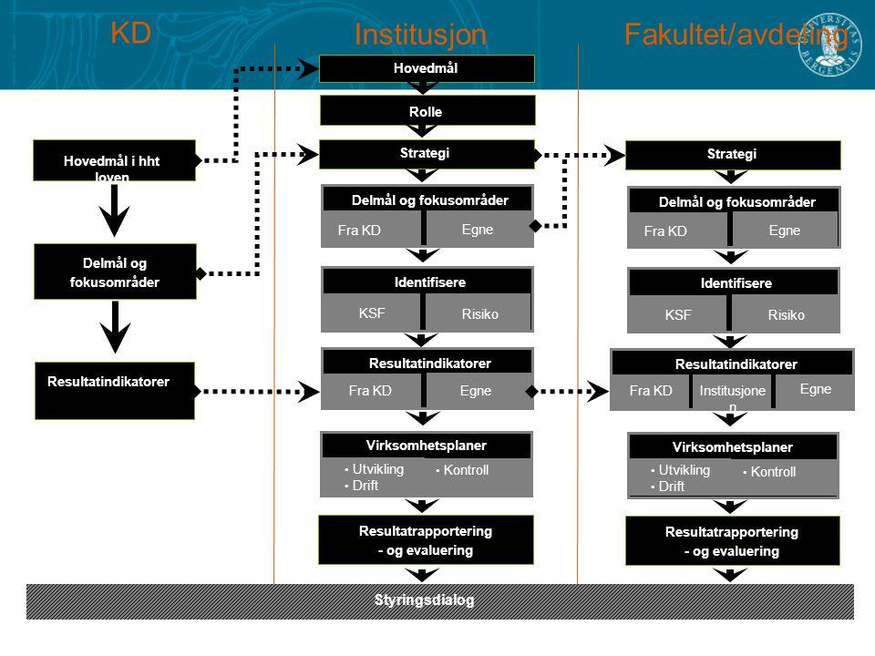 KD InstitusjonFakultet/avdeling Hovedmål i hht loven Delmål og fokusområder Resultatindikatorer Hovedmål Rolle Strategi Delmål og fokusområder Fra KD Egne Identifisere KSF Risiko Virksomhetsplaner Utvikling Drift Kontroll Resultatrapportering - og evaluering Fra KD Egne Resultatindikatorer Styringsdialog Virksomhetsplaner Utvikling Drift Kontroll Resultatrapportering - og evaluering Strategi Delmål og fokusområder Fra KD Egne Identifisere KSF Risiko Resultatindikatorer Fra KDInstitusjone n Egne