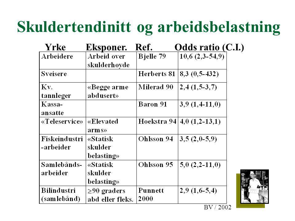 Skuldertendinitt og arbeidsbelastning Yrke Eksponer. Ref. Odds ratio (C.I.) BV / 2002