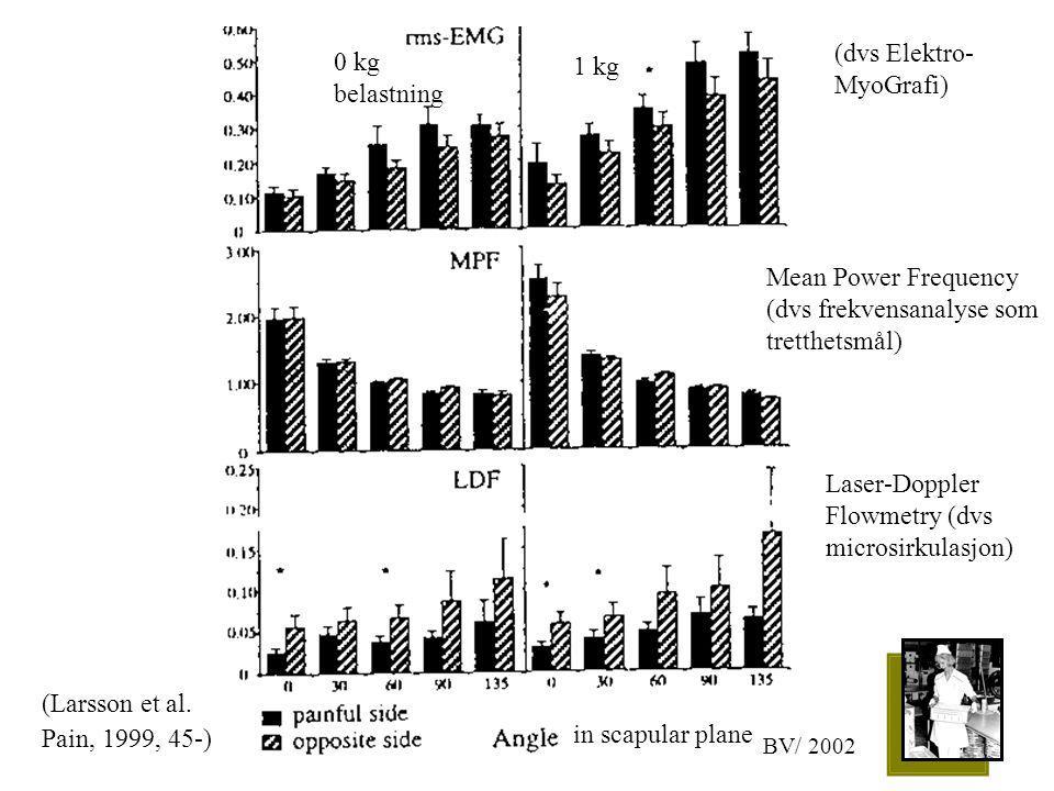(Larsson et al. Pain, 1999, 45-) BV/ 2002 0 kg belastning 1 kg in scapular plane Mean Power Frequency (dvs frekvensanalyse som tretthetsmål) Laser-Dop