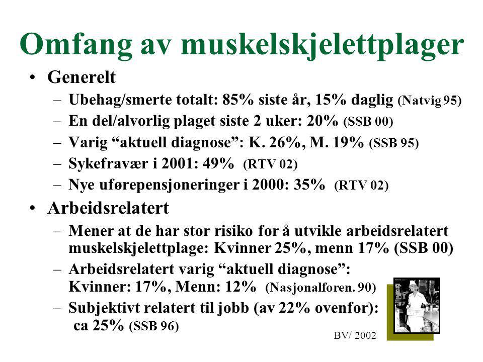 Omfang av muskelskjelettplager Generelt –Ubehag/smerte totalt: 85% siste år, 15% daglig (Natvig 95) –En del/alvorlig plaget siste 2 uker: 20% (SSB 00)