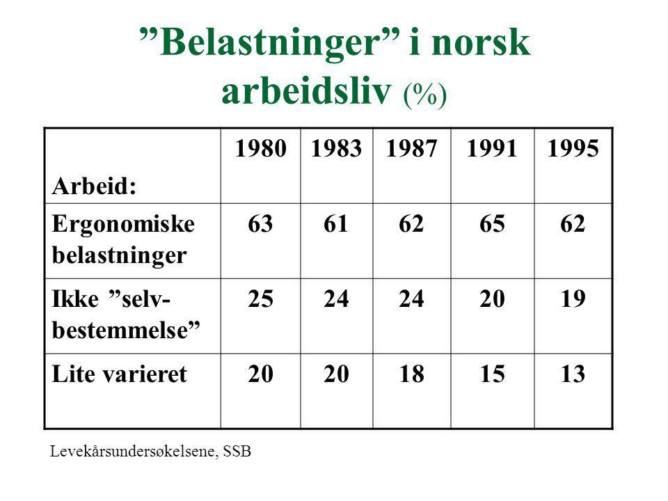 """Belastninger"" i norsk arbeidsliv (%) Arbeid: 19801983198719911995 Ergonomiske belastninger 6361626562 Ikke ""selv- bestemmelse"" 2524 2019 Lite variere"