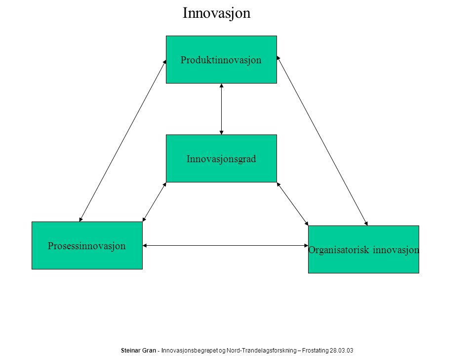 Steinar Gran - Innovasjonsbegrepet og Nord-Trøndelagsforskning – Frostating 28.03.03 I N N O V A S J O N Endringer Kontinuerlige forbedringer Inkrementelle innovasjoner Radikale innovasjoner Revolusjonære innovasjoner Hvor nytt?