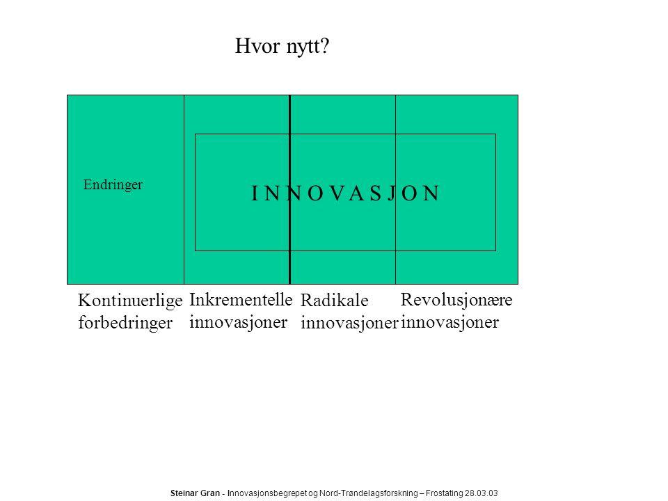 Steinar Gran - Innovasjonsbegrepet og Nord-Trøndelagsforskning – Frostating 28.03.03 Betingelser for innovasjon Motiv Ressurser og kapabiliteter Muligheter Innovasjon