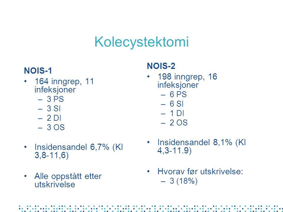 Kolecystektomi NOIS-1 164 inngrep, 11 infeksjoner –3 PS –3 SI –2 DI –3 OS Insidensandel 6,7% (KI 3,8-11,6) Alle oppstått etter utskrivelse NOIS-2 198