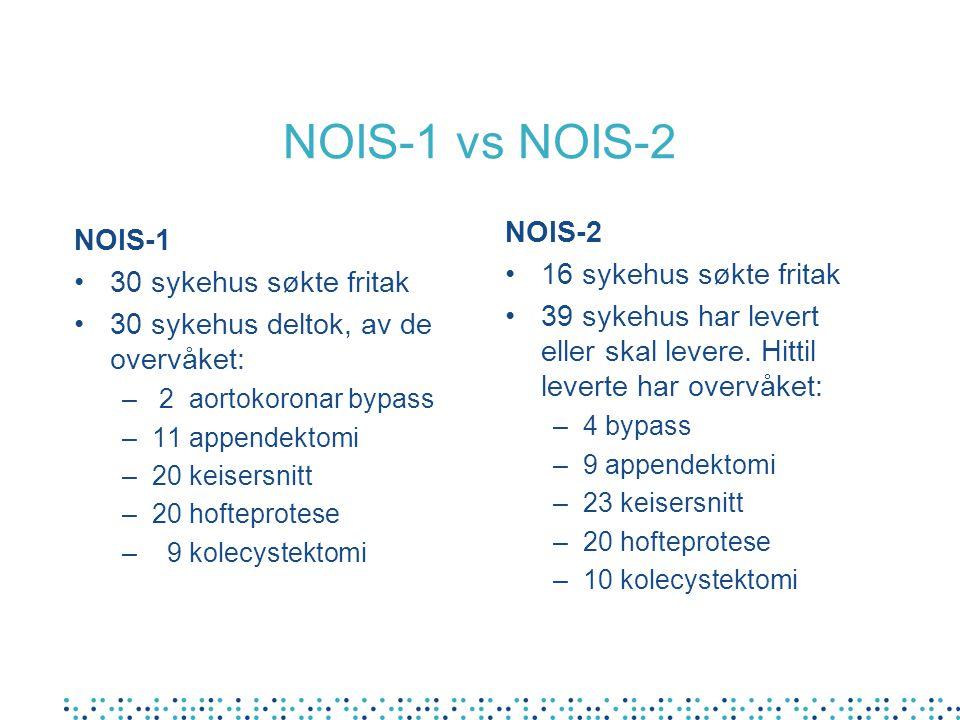 NOIS-1 vs NOIS-2 NOIS-1 30 sykehus søkte fritak 30 sykehus deltok, av de overvåket: – 2 aortokoronar bypass –11 appendektomi –20 keisersnitt –20 hofte