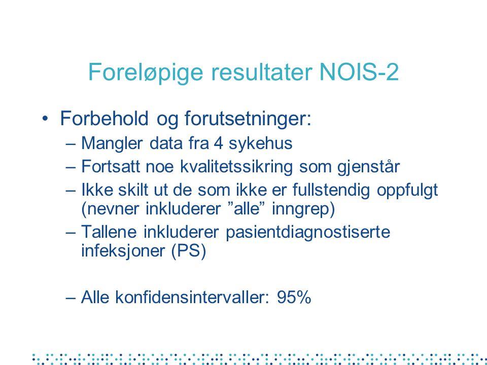 Foreløpige resultater NOIS-2 Forbehold og forutsetninger: –Mangler data fra 4 sykehus –Fortsatt noe kvalitetssikring som gjenstår –Ikke skilt ut de so