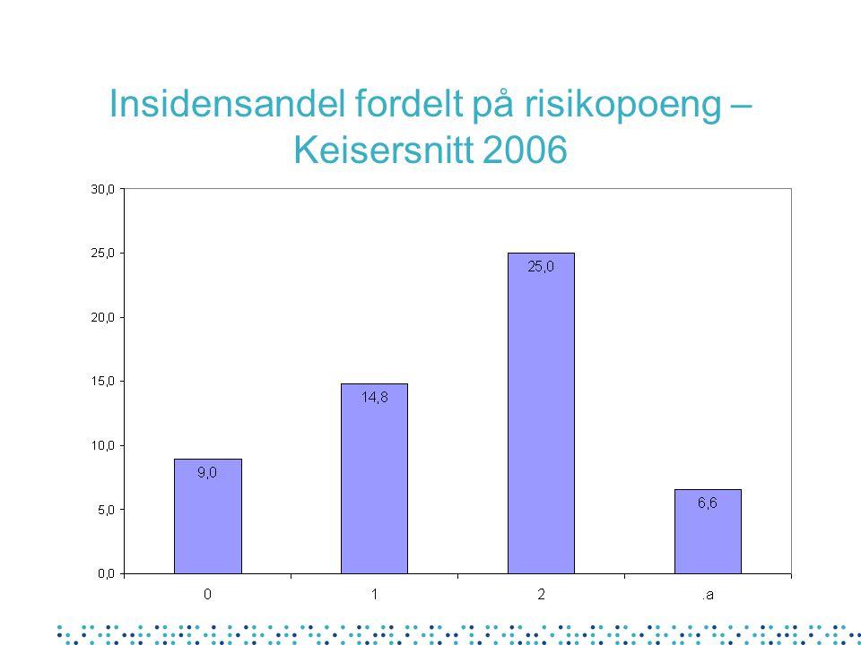 Insidensandel fordelt på risikopoeng – Keisersnitt 2006
