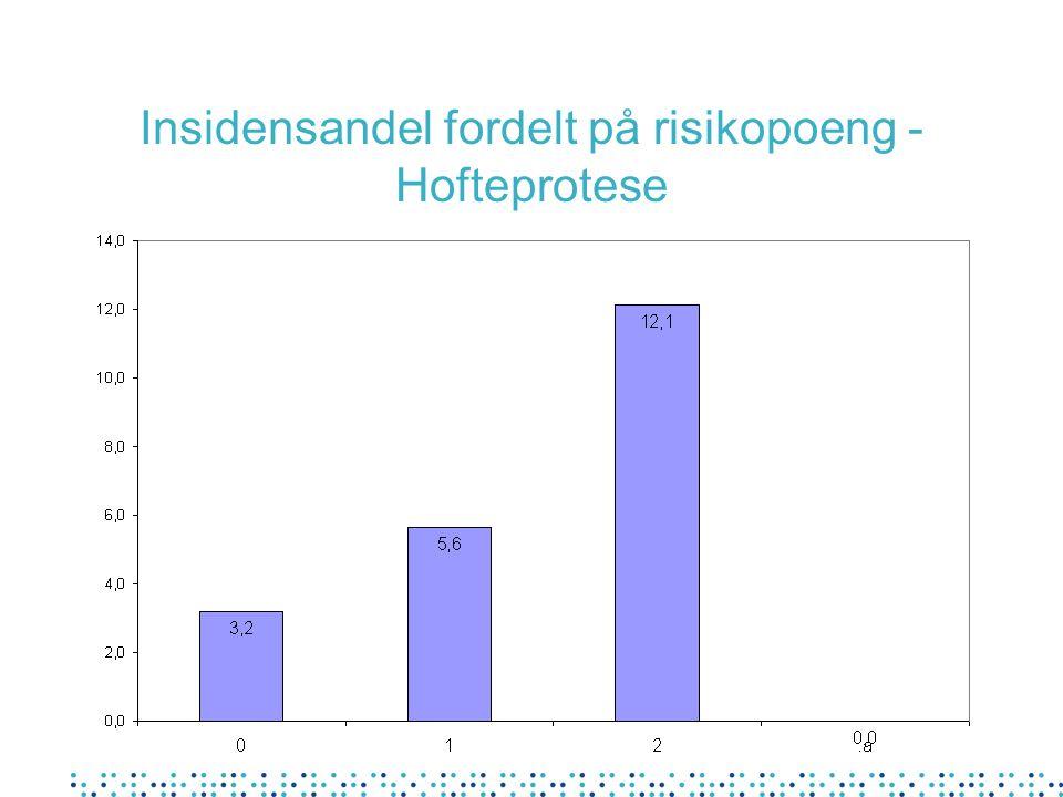 Insidensandel fordelt på risikopoeng - Hofteprotese