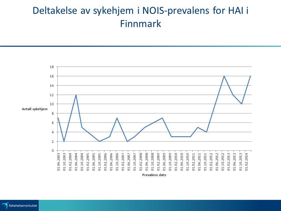 Deltakelse av sykehjem i NOIS-prevalens for HAI i Finnmark