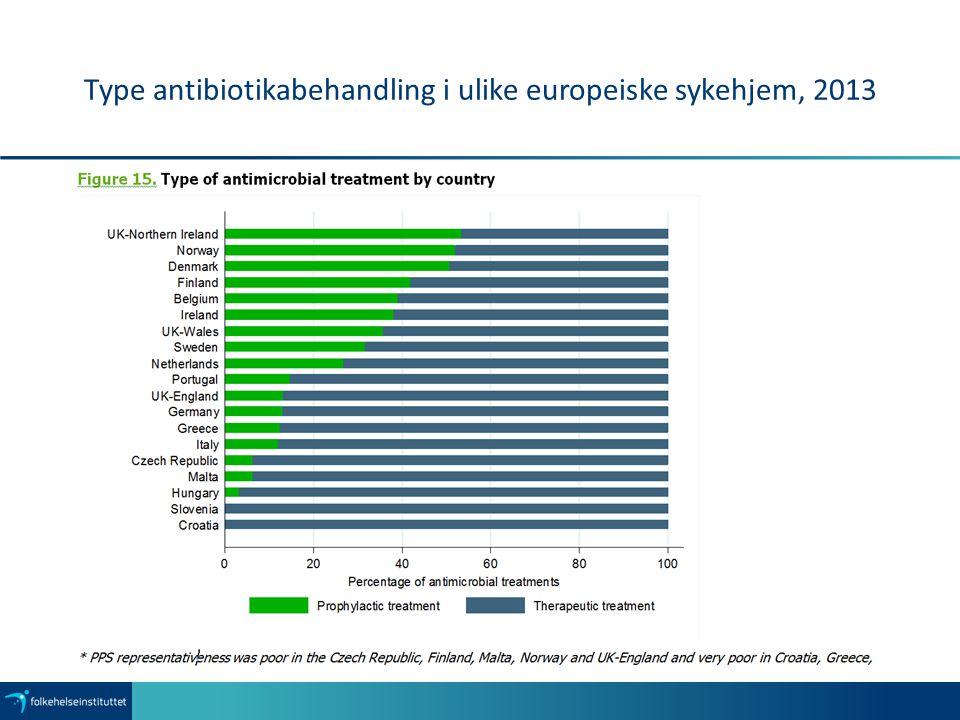 Type antibiotikabehandling i ulike europeiske sykehjem, 2013