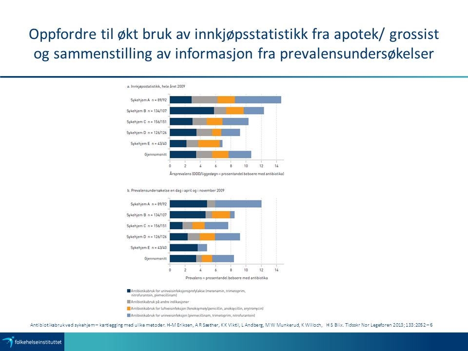 Oppfordre til økt bruk av innkjøpsstatistikk fra apotek/ grossist og sammenstilling av informasjon fra prevalensundersøkelser Antibiotikabruk ved syke