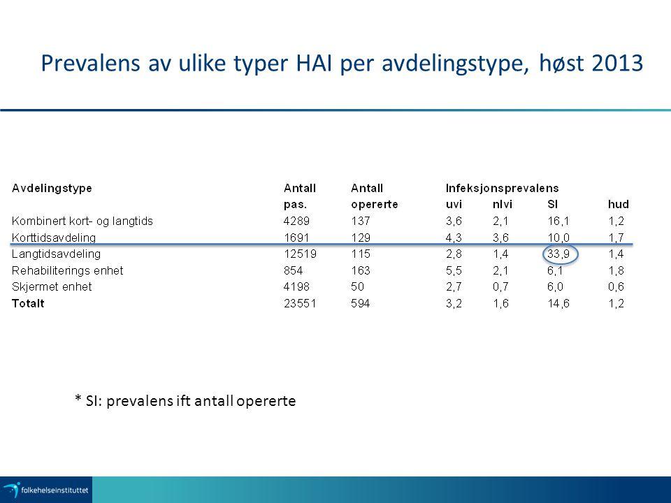 Prevalens av ulike typer HAI per avdelingstype, våren 2014 SI-prevalens i forhold til antall opererte: Langtidsavd.: 22,5 % Kombinert kort-og langtid: 15% Total: 13%