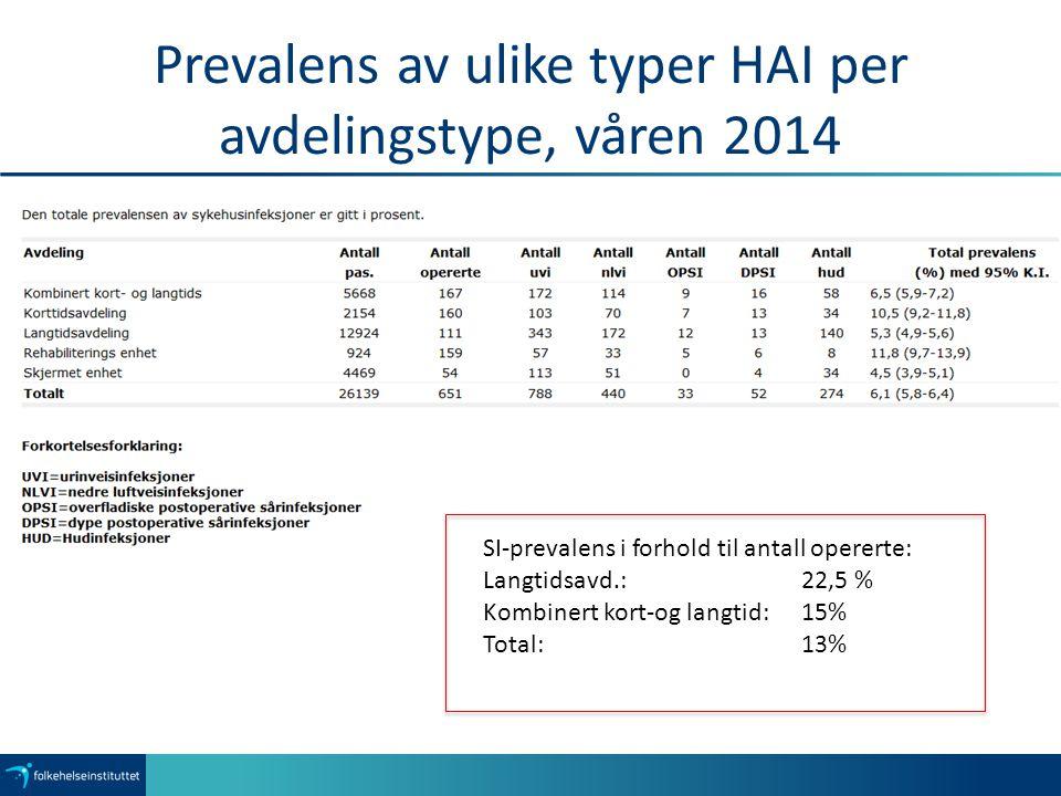 Prevalens av ulike typer HAI per avdelingstype, våren 2014 SI-prevalens i forhold til antall opererte: Langtidsavd.: 22,5 % Kombinert kort-og langtid: