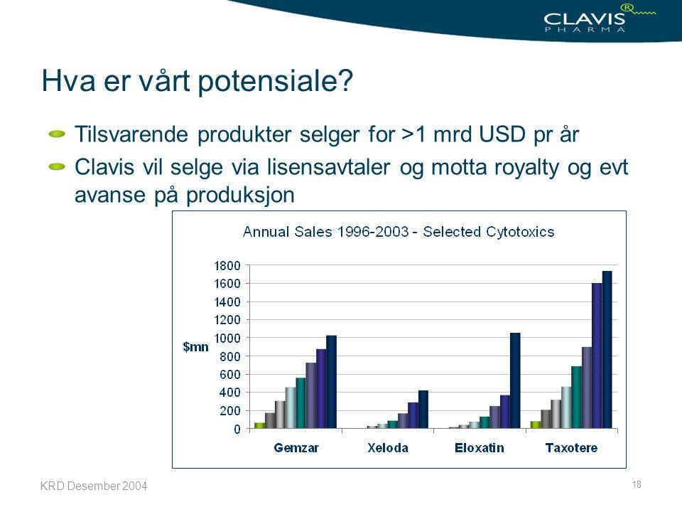 KRD Desember 2004 18 Hva er vårt potensiale? Tilsvarende produkter selger for >1 mrd USD pr år Clavis vil selge via lisensavtaler og motta royalty og