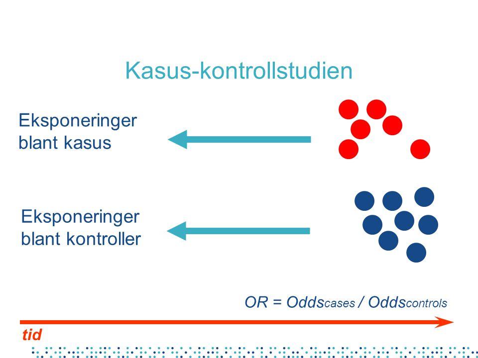 Kasus-kontrollstudien tid Eksponeringer blant kasus Eksponeringer blant kontroller OR = Odds cases / Odds controls