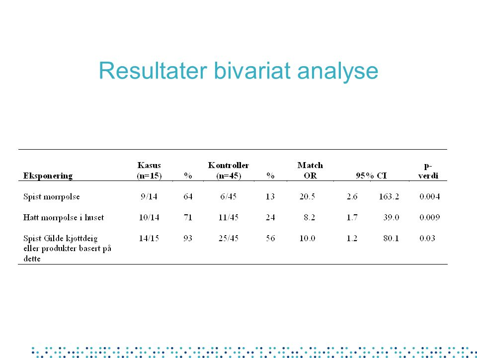 Resultater bivariat analyse