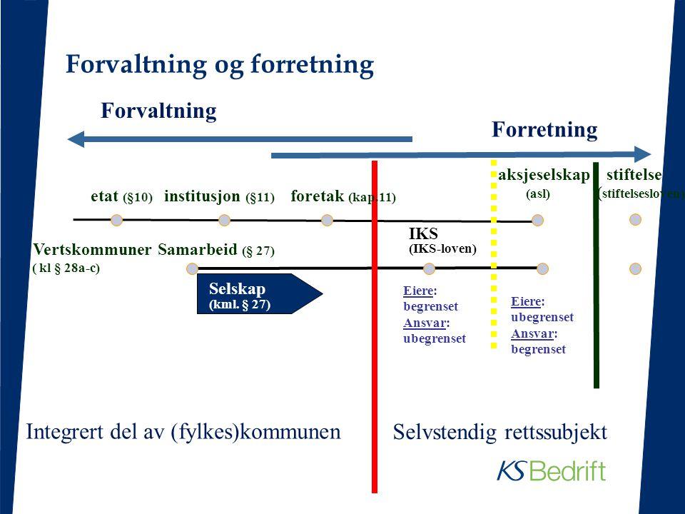 etat (§10) institusjon (§11) foretak (kap.11) Integrert del av (fylkes)kommunen Selvstendig rettssubjekt Forvaltning Forretning aksjeselskap stiftelse