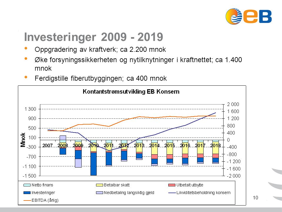 10 Investeringer 2009 - 2019 Oppgradering av kraftverk; ca 2.200 mnok Øke forsyningssikkerheten og nytilknytninger i kraftnettet; ca 1.400 mnok Ferdigstille fiberutbyggingen; ca 400 mnok
