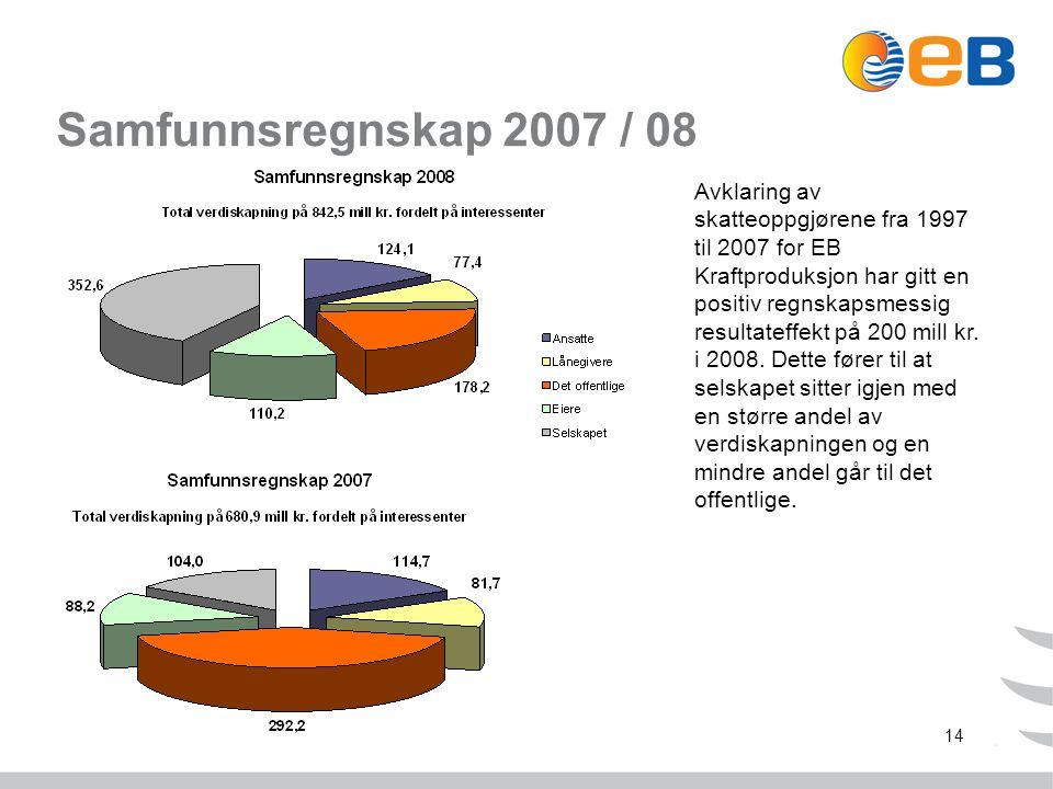 14 Samfunnsregnskap 2007 / 08 Avklaring av skatteoppgjørene fra 1997 til 2007 for EB Kraftproduksjon har gitt en positiv regnskapsmessig resultateffekt på 200 mill kr.