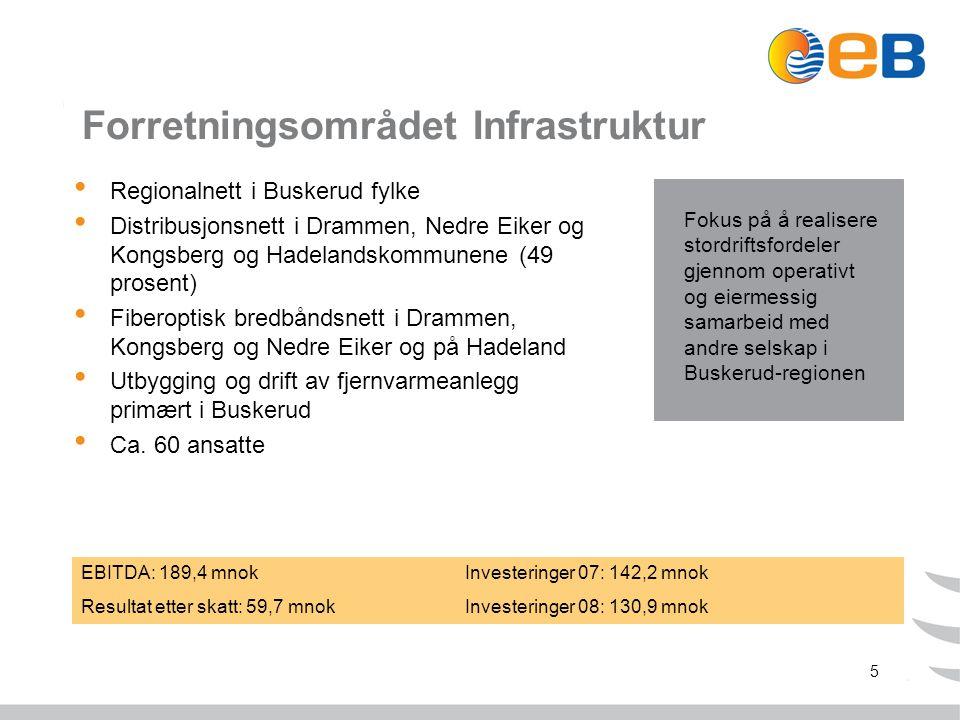 5 Forretningsområdet Infrastruktur Regionalnett i Buskerud fylke Distribusjonsnett i Drammen, Nedre Eiker og Kongsberg og Hadelandskommunene (49 prosent) Fiberoptisk bredbåndsnett i Drammen, Kongsberg og Nedre Eiker og på Hadeland Utbygging og drift av fjernvarmeanlegg primært i Buskerud Ca.