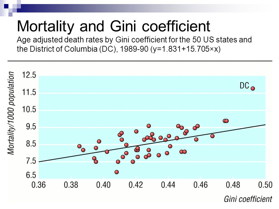 8 Mortality and Gini coefficient Age adjusted death rates by Gini coefficient for the 50 US states and the District of Columbia (DC), 1989-90 (y=1.831