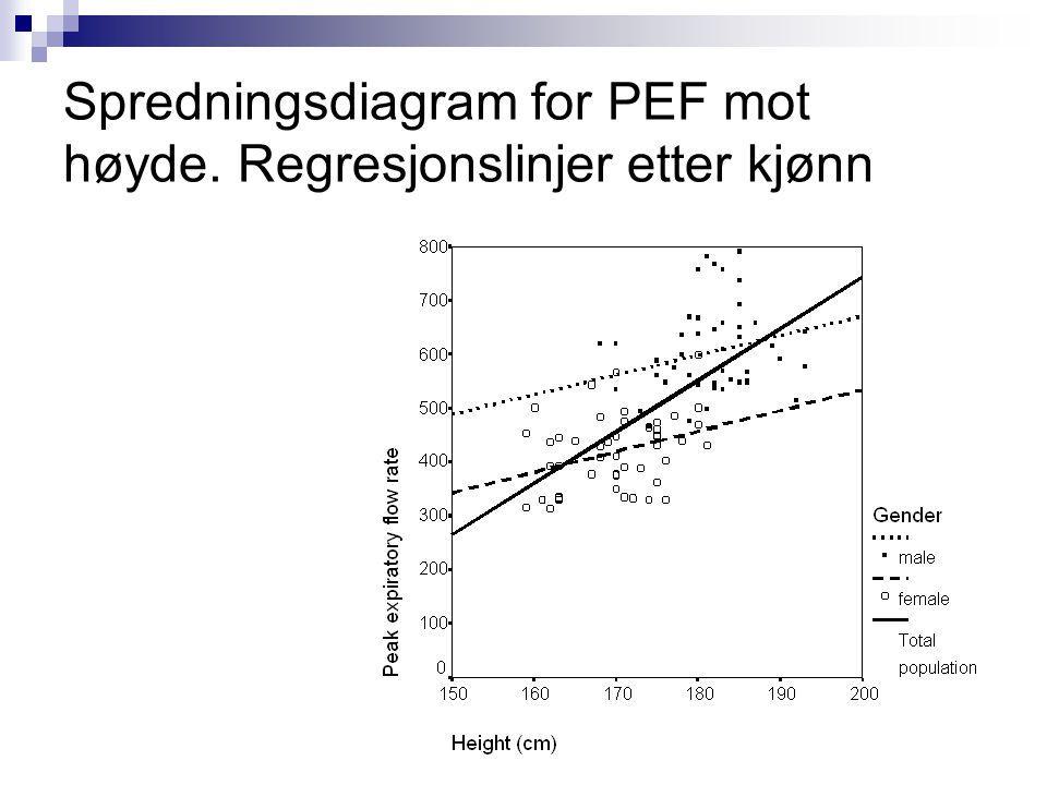 17 Spredningsdiagram for PEF mot høyde. Regresjonslinjer etter kjønn