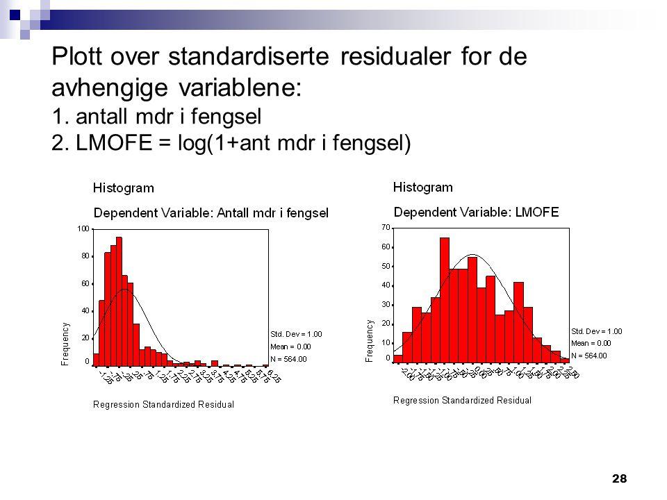 28 Plott over standardiserte residualer for de avhengige variablene: 1. antall mdr i fengsel 2. LMOFE = log(1+ant mdr i fengsel)