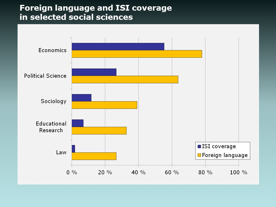 Foreign language and ISI coverage in selected social sciences