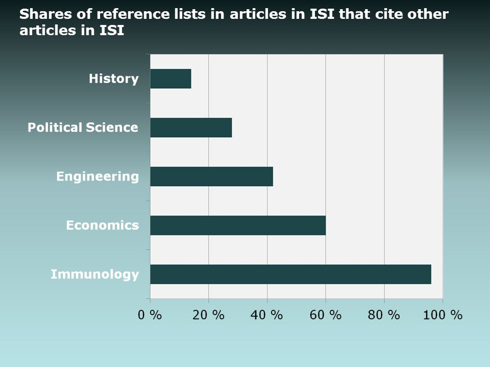 Shares of reference lists in articles in ISI that cite other articles in ISI