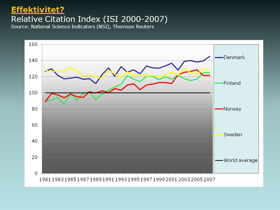 Effektivitet? Relative Citation Index (ISI 2000-2007) Source: National Science Indicators (NSI), Thomson Reuters