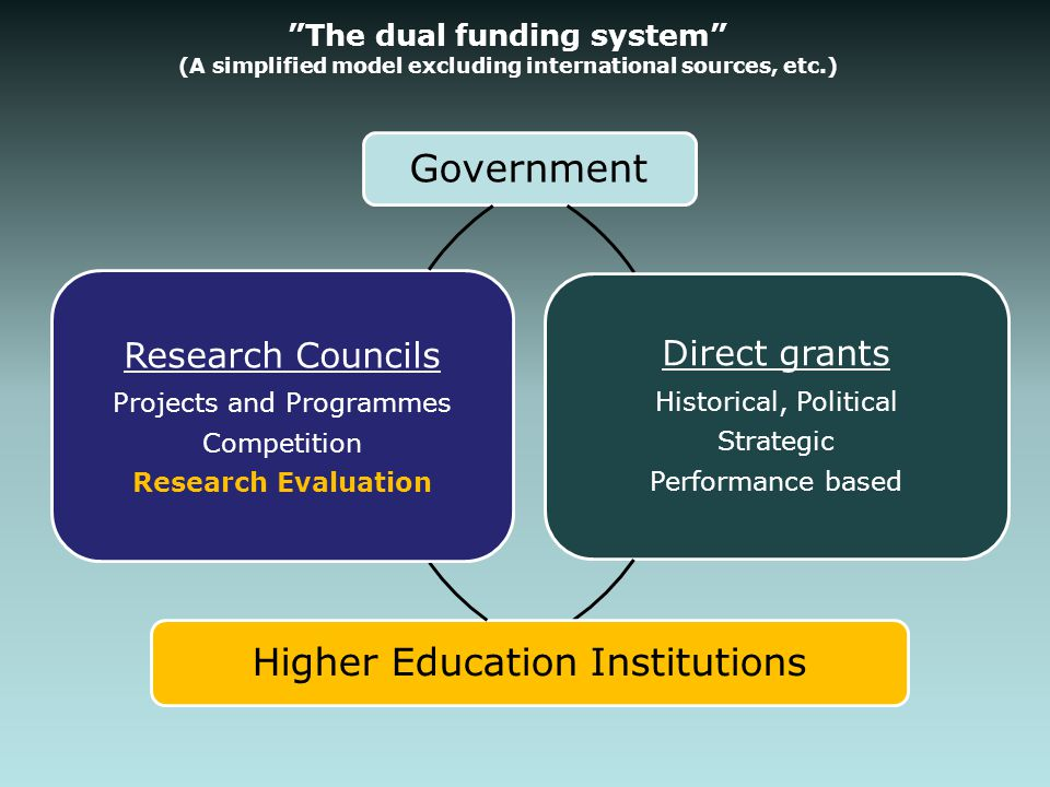 """The dual funding system"" (A simplified model excluding international sources, etc.) Government Direct grants Historical, Political Strategic Performa"