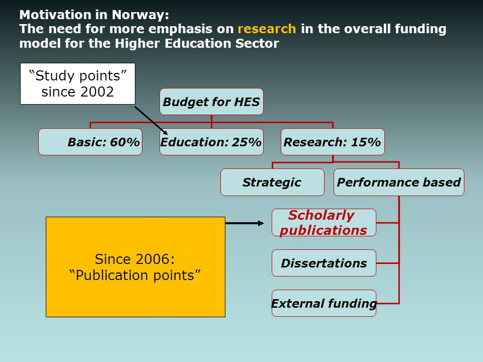 Motivation in Norway: The need for more emphasis on research in the overall funding model for the Higher Education Sector Budget for HES Basic: 60%Edu