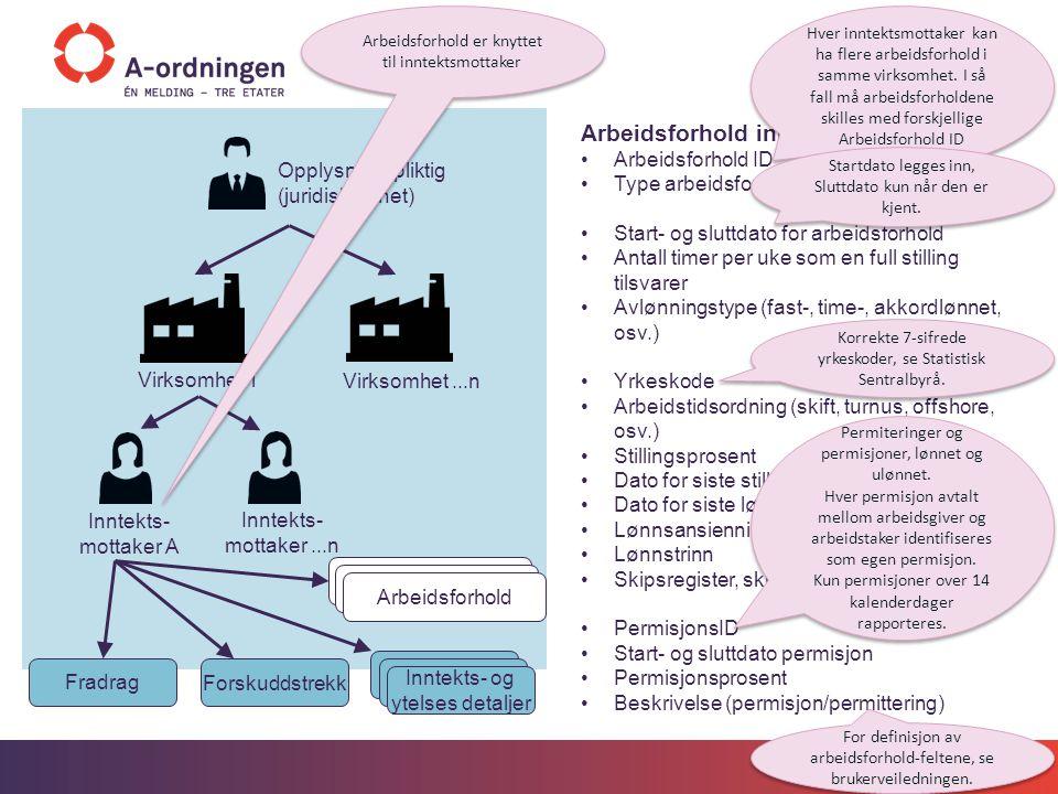 Spesifikasjon Benyttes til ytterligere nødvendig spesifikasjon av forhold rundt inntekt 4 aktuelle opplysninger: Opptjeningsland - landkode Opptjent på hjelpefartøy på kontinentalsokkel - J/N Skattemessig bosatt - landkode Opptjent på kontinentalsokkel - J/N Inntekts- og ytelses detaljer Inntekts- og ytelsesdetaljene dokumenteres som en kombinasjon av egenskaper som identifiserer ytelsen.