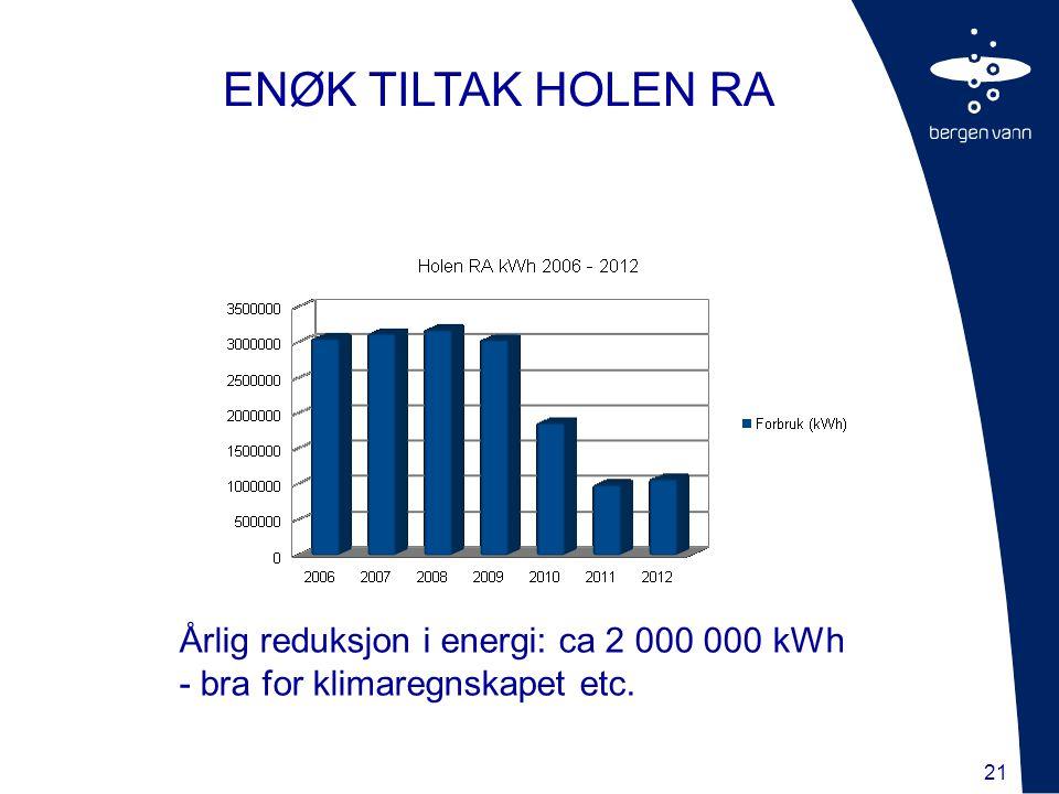 21 ENØK TILTAK HOLEN RA Årlig reduksjon i energi: ca 2 000 000 kWh - bra for klimaregnskapet etc.