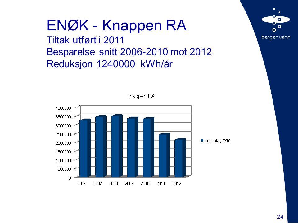 24 ENØK - Knappen RA Tiltak utført i 2011 Besparelse snitt 2006-2010 mot 2012 Reduksjon 1240000 kWh/år