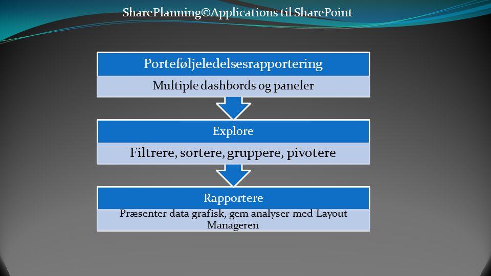 SharePlanning©Applications til SharePoint Pivotere porteføljen på tid og porteføljestatus Baseline cost på år, kvartaler og måneder Konsolidere, analy