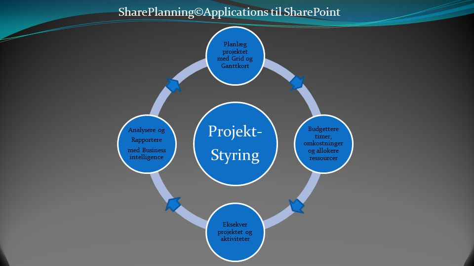 SharePlanning©Applications til SharePoint Multiple Dashboards og Paneler Præsentere porteføljens status på alle tænkelige måder Layout Manageren håndt