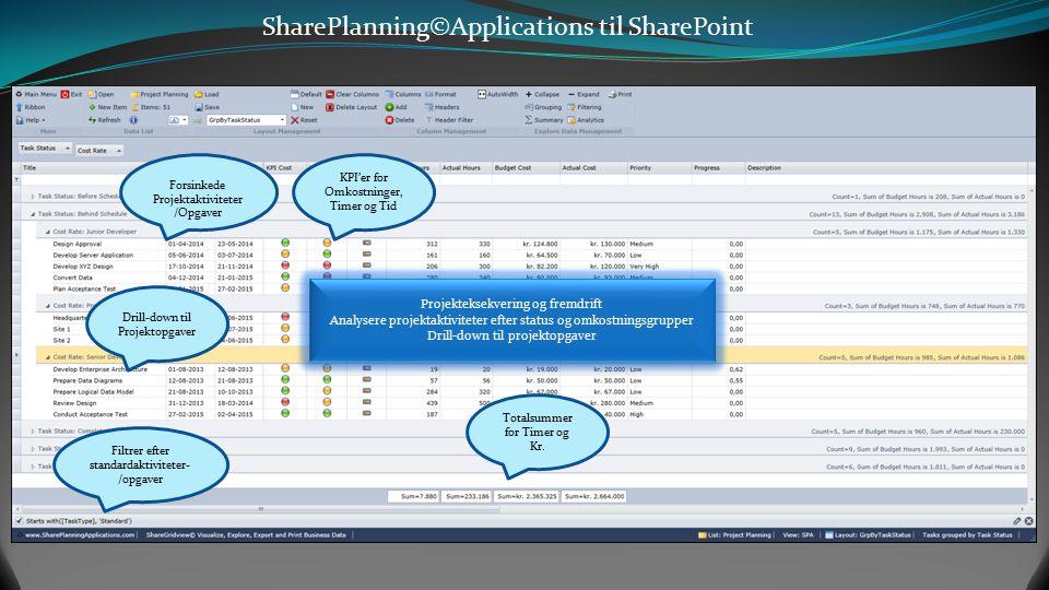 SharePlanning©Applications til SharePoint Interaktivt Gridview med aktivitetshierarki og diverse aktivitetskolonner Højrekliksmenu til oprettelse og d