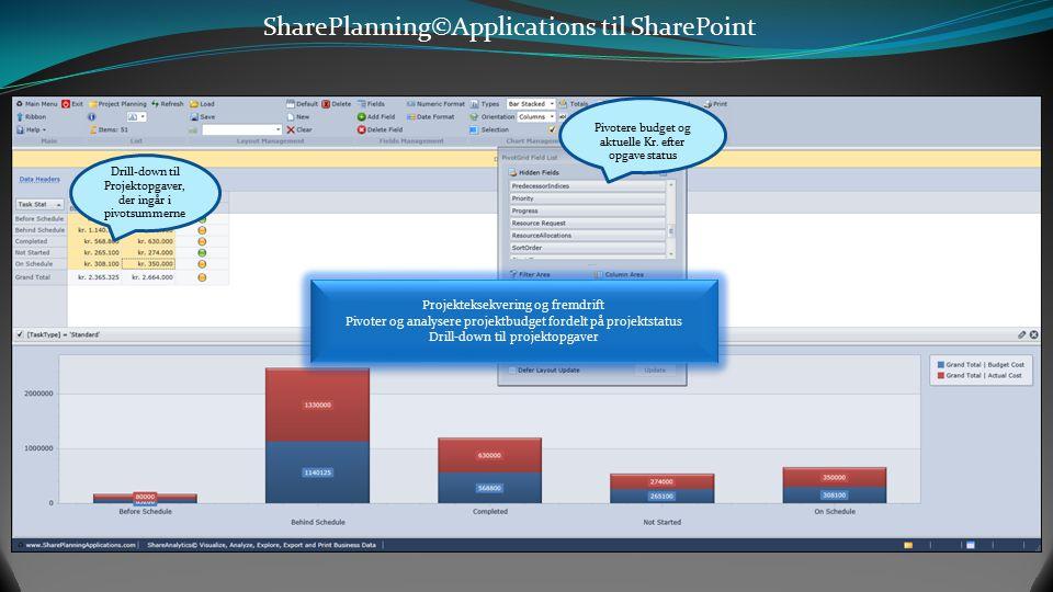 SharePlanning©Applications til SharePoint Forsinkede Projektaktiviteter /Opgaver KPI'er for Omkostninger, Timer og Tid Filtrer efter standardaktivitet
