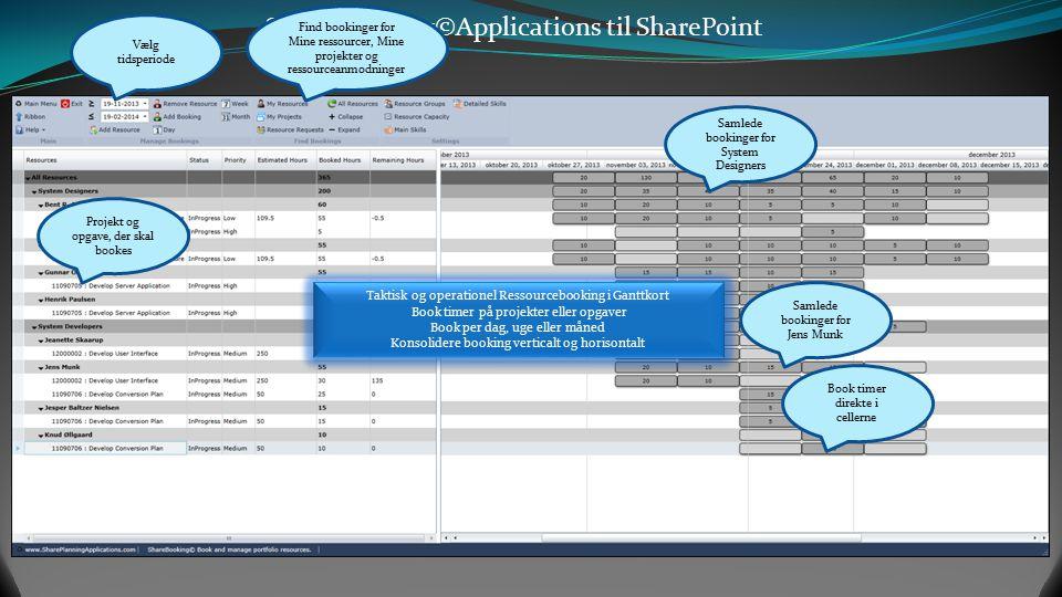 SharePlanning©Applications til SharePoint Pivotere budget og aktuelle Kr. efter opgave status Projekteksekvering og fremdrift Pivoter og analysere pro
