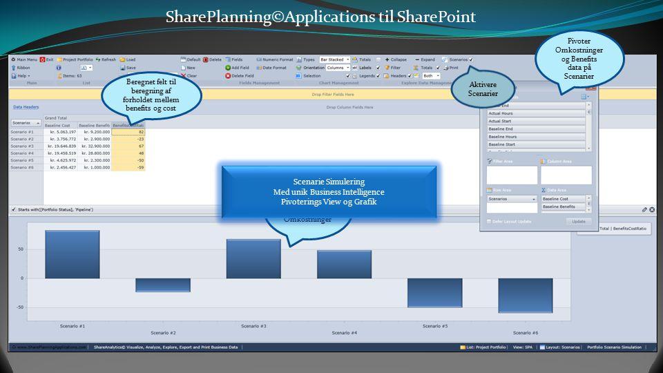 SharePlanning©Applications til SharePoint Pivotere budget og aktuelle Kr.
