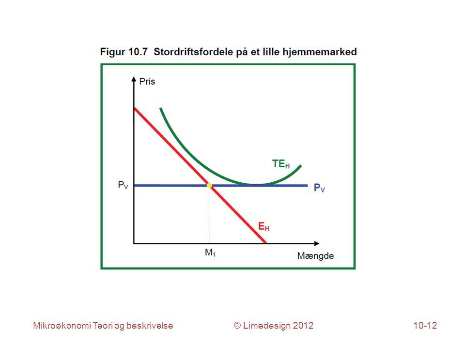 Mikroøkonomi Teori og beskrivelse © Limedesign 201210-12