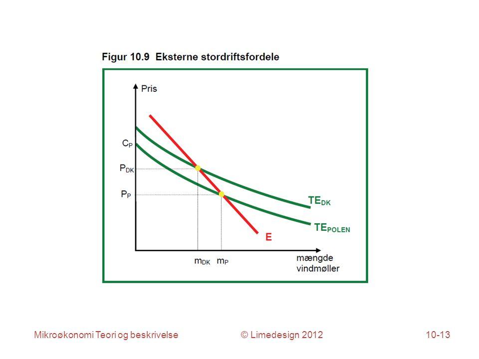 Mikroøkonomi Teori og beskrivelse © Limedesign 201210-13