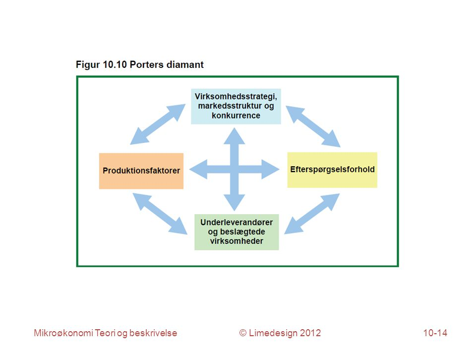 Mikroøkonomi Teori og beskrivelse © Limedesign 201210-14