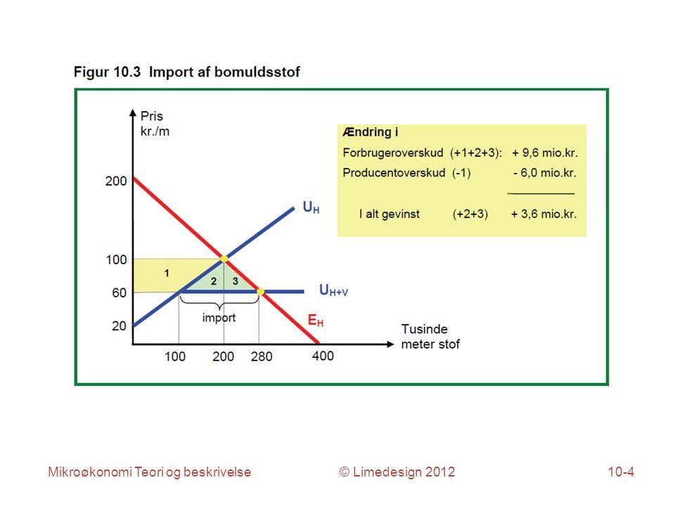 Mikroøkonomi Teori og beskrivelse © Limedesign 201210-4