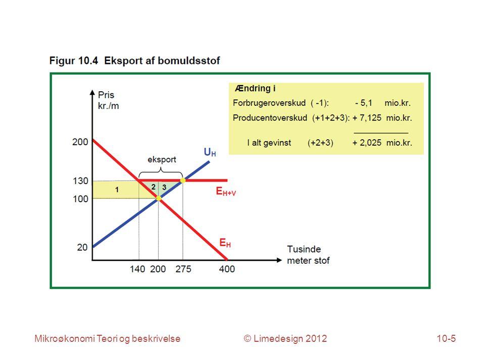 Mikroøkonomi Teori og beskrivelse © Limedesign 201210-5