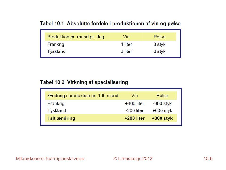 Mikroøkonomi Teori og beskrivelse © Limedesign 201210-6