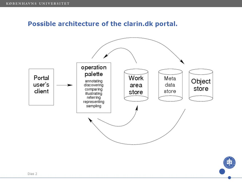 Dias 2 Possible architecture of the clarin.dk portal.